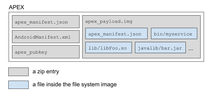 Android's APEX file format