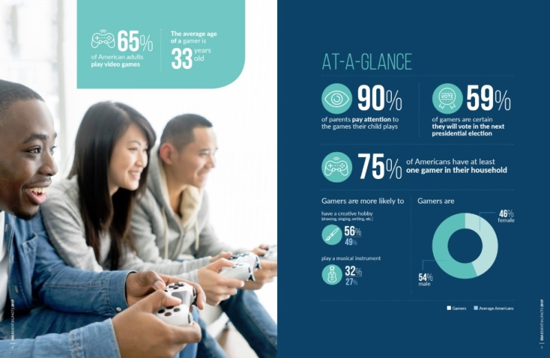 More data on gamers