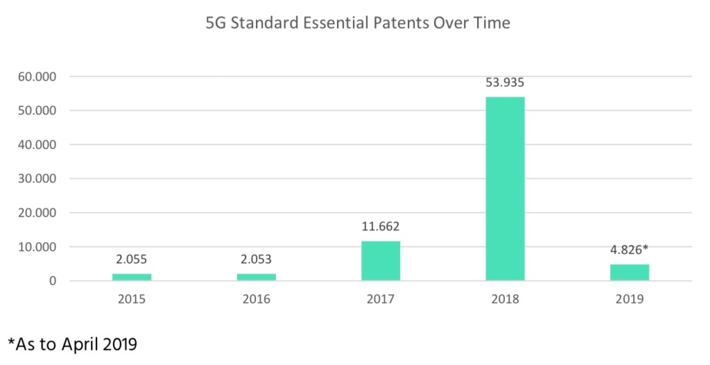 China dusts the U S , Finland, and South Korea with 34% of key 5G