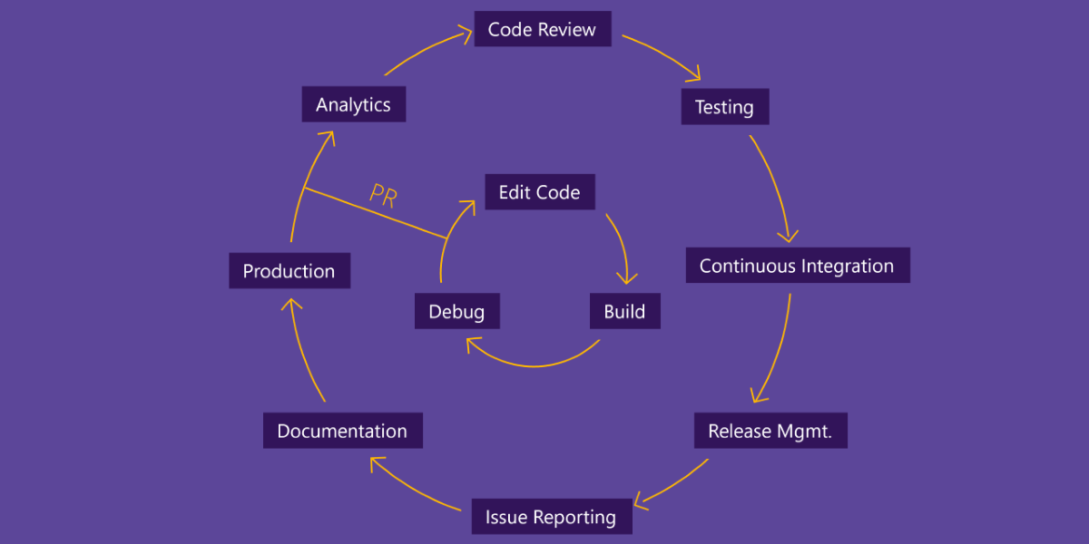 A flow chart of Microsoft's application developer lifecycle