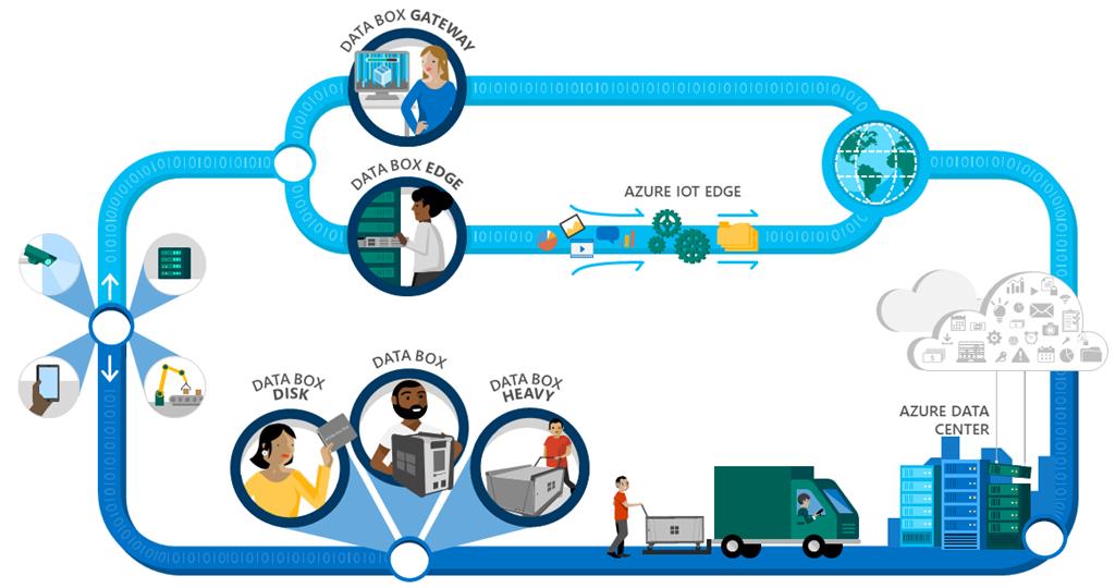 Microsoft Azure Data Box flow