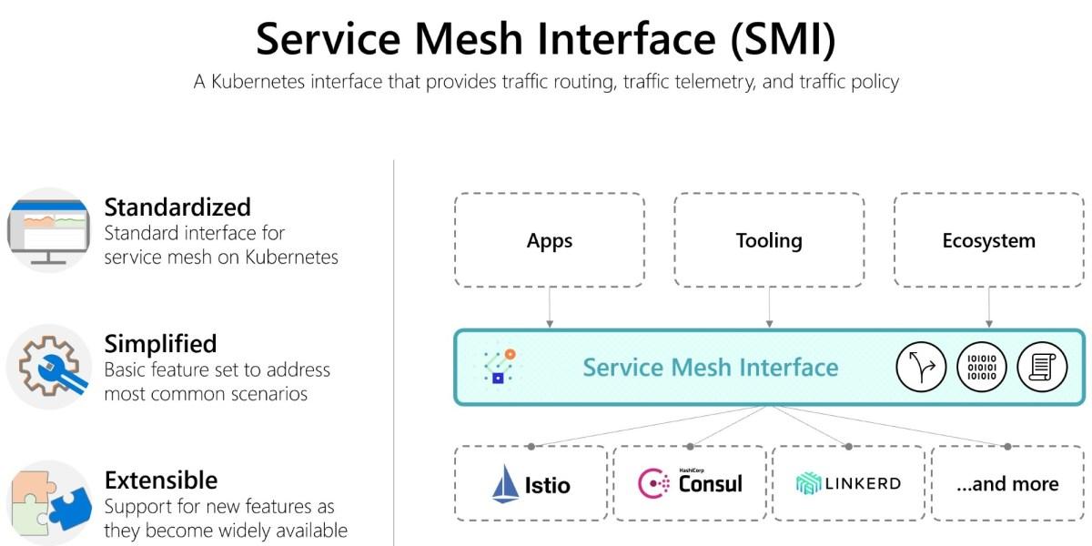 Microsoft's Service Mesh Interface