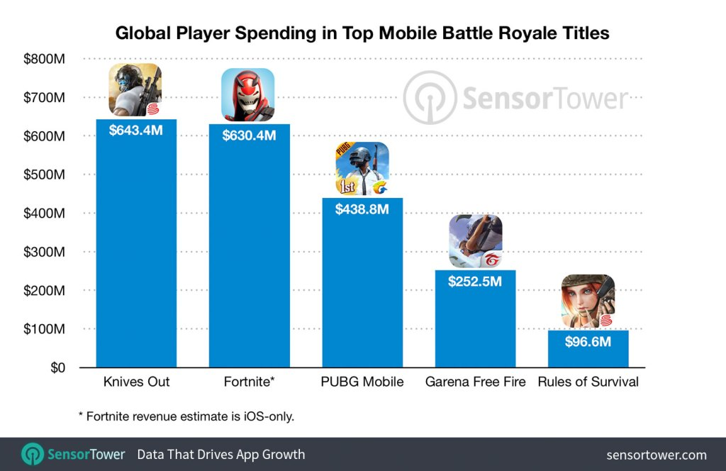 Sensor Tower: Mobile battle royale games have brought in over $2 billion in less than 2 years, Next TGP