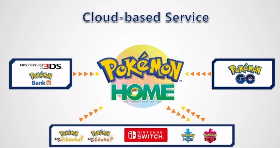 Pokémon Home will debut in early 2020.
