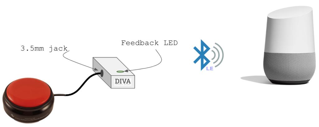 Google's Project Diva prototype
