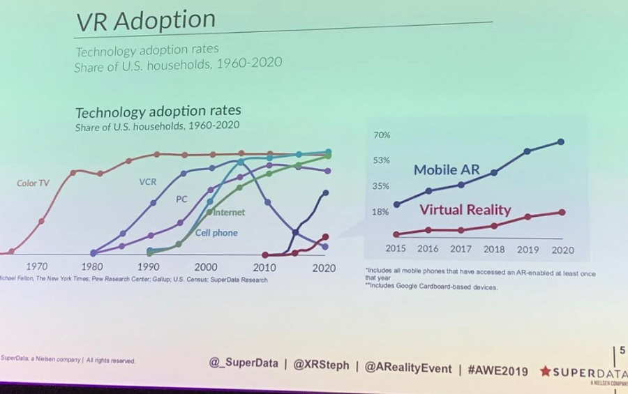 VR is growing as fast as color TV did.
