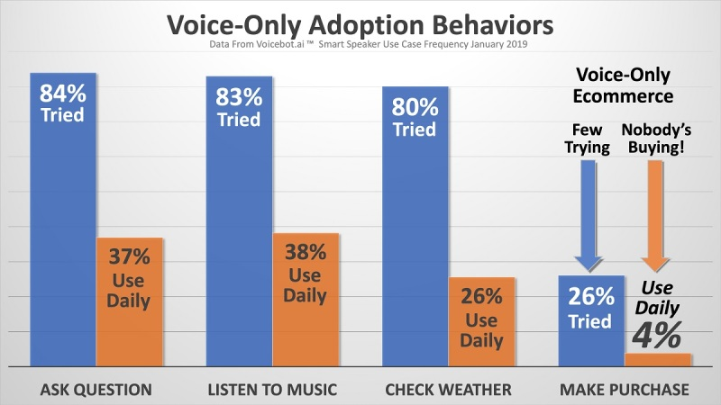 Voice-only adoption behaviors.