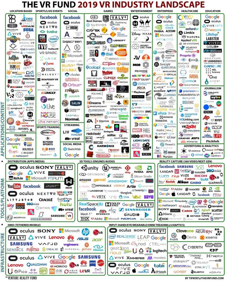 The VR Fund landscape for VR.