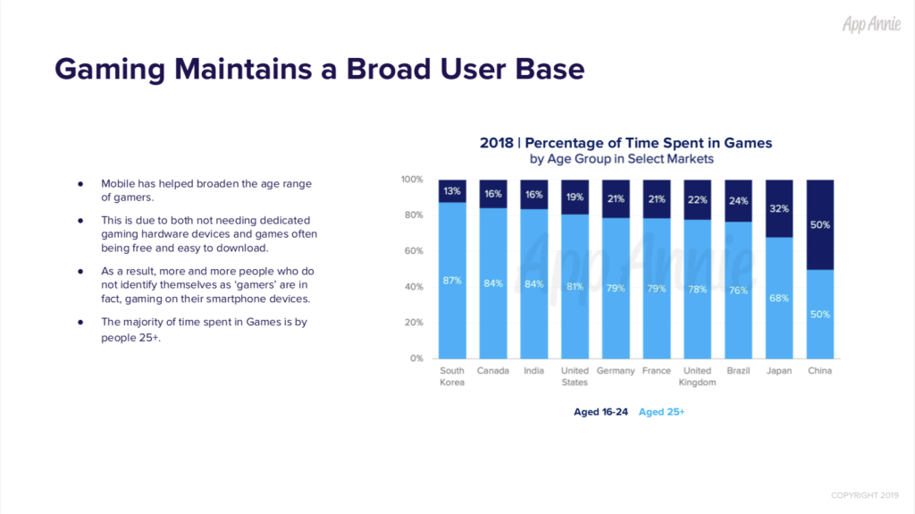 App Annie: Games accounted for 33% of mobile downloads and 74% of