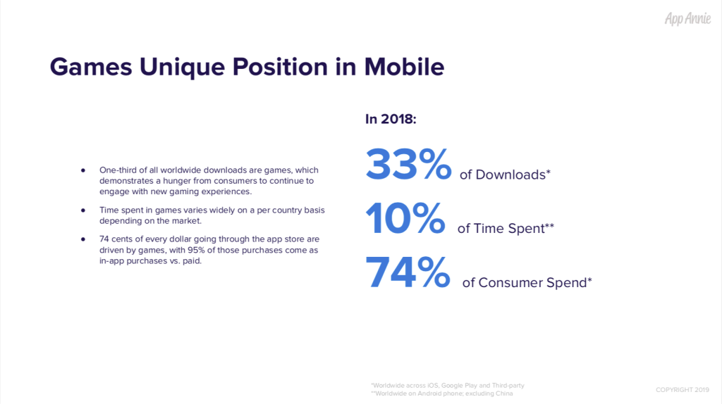 App Annie: Games accounted for 33% of mobile downloads and