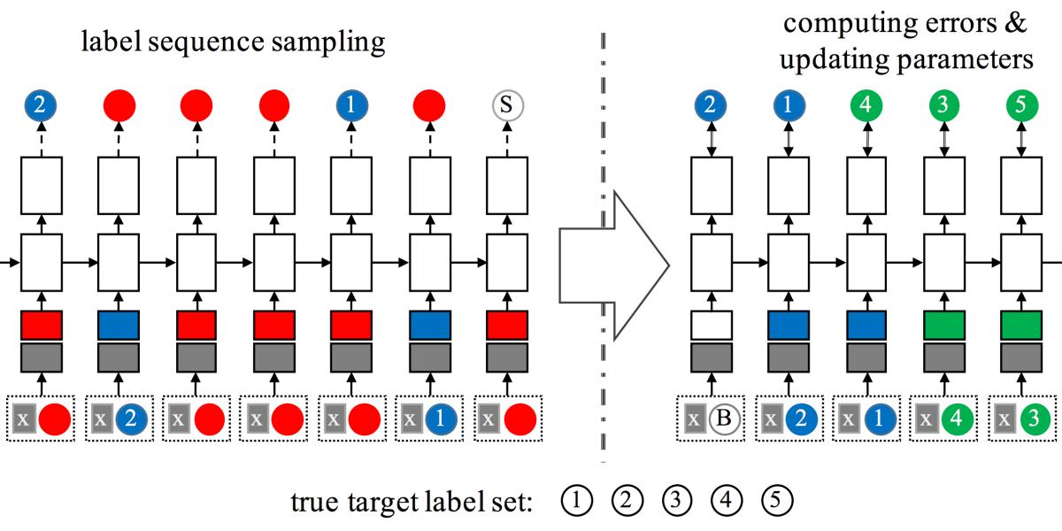 Amazon multilabel classifier
