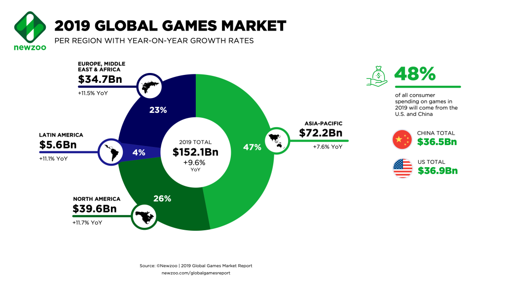 Newzoo: U.S. will overtake China as No. 1 gaming market in ...