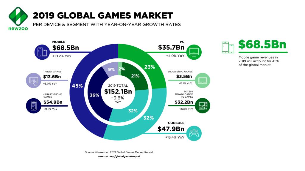 Newzoo: U S  will overtake China as No  1 gaming market in
