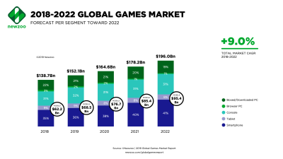 Newzoo: U S  will overtake China as No  1 gaming market in
