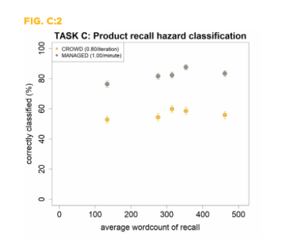 Comparison of product recall hazard classification on data labeling between a managed workforce and a leading crowdsourcing platform workforce. CloudFactory.