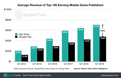 Sensor Tower: Apple App Store's top publishers earn 64% more