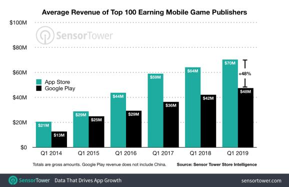 Average revenue of top 100 mo