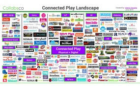 The Connected Play landscape.