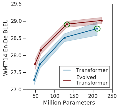 Google's Evolved Transformer achieves state of the art performance in translation tasks