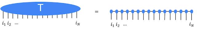 Google TensorNetwork