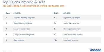 Indeed: AI job-posting rate slows and interest dips