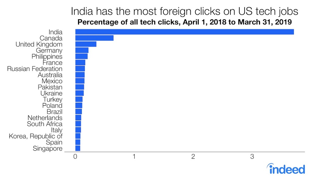 Foreigners are still interested in U S  tech jobs despite volatile