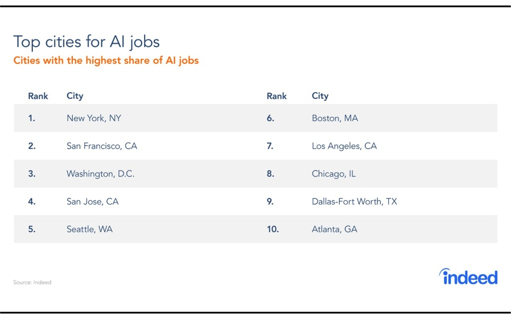 Indeed: AI job-posting rate slows and interest dips | VentureBeat