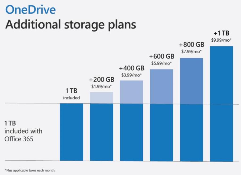 Microsoft announces OneDrive Personal Vault for sensitive