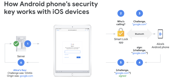 Google 2FA Android security key for iPhone and iPad