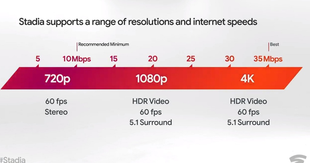 Stadia supports a range of resolutions and internet speeds.