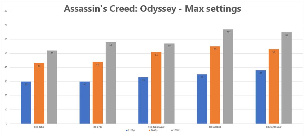 Radeon RX 5700/XT vs  Nvidia 2060/Super: The best $400 GPU