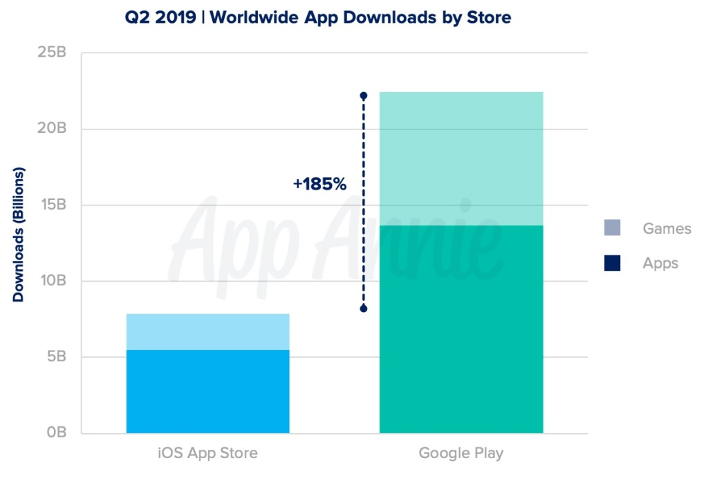 AppAnnie data on game downloads in Q2
