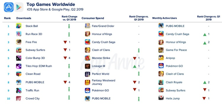 AppAnnie's list of the top mobile games worldwide.