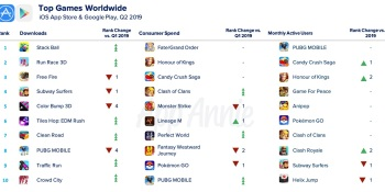 App Annie: Consumers downloaded 11.2 billion games on iOS and Android in Q2