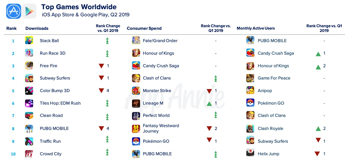 App Annie: Consumers downloaded 11 2 billion games on iOS