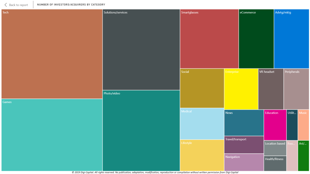 Note: heat map represents relative number of acquirers by category from 2009 to date, all underlying data global