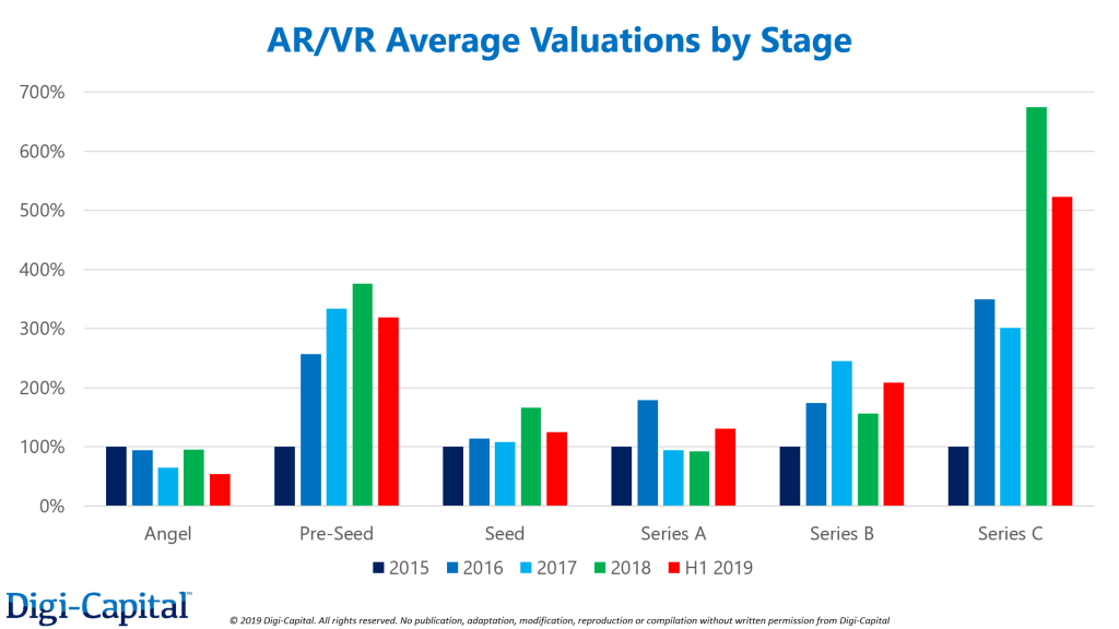 Note: actual valuation data indexed using 2015 as base, all figures global. Series C averages driven by a few massive Chinese fundraising rounds, particularly 2018/2019