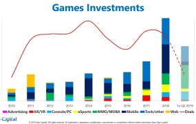 Game investments by category and year.