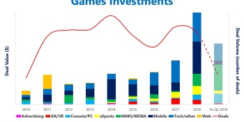 Digi-Capital: Investors poured $9.6 billion into game deals in past 18 months, but M&A and IPOs slowed