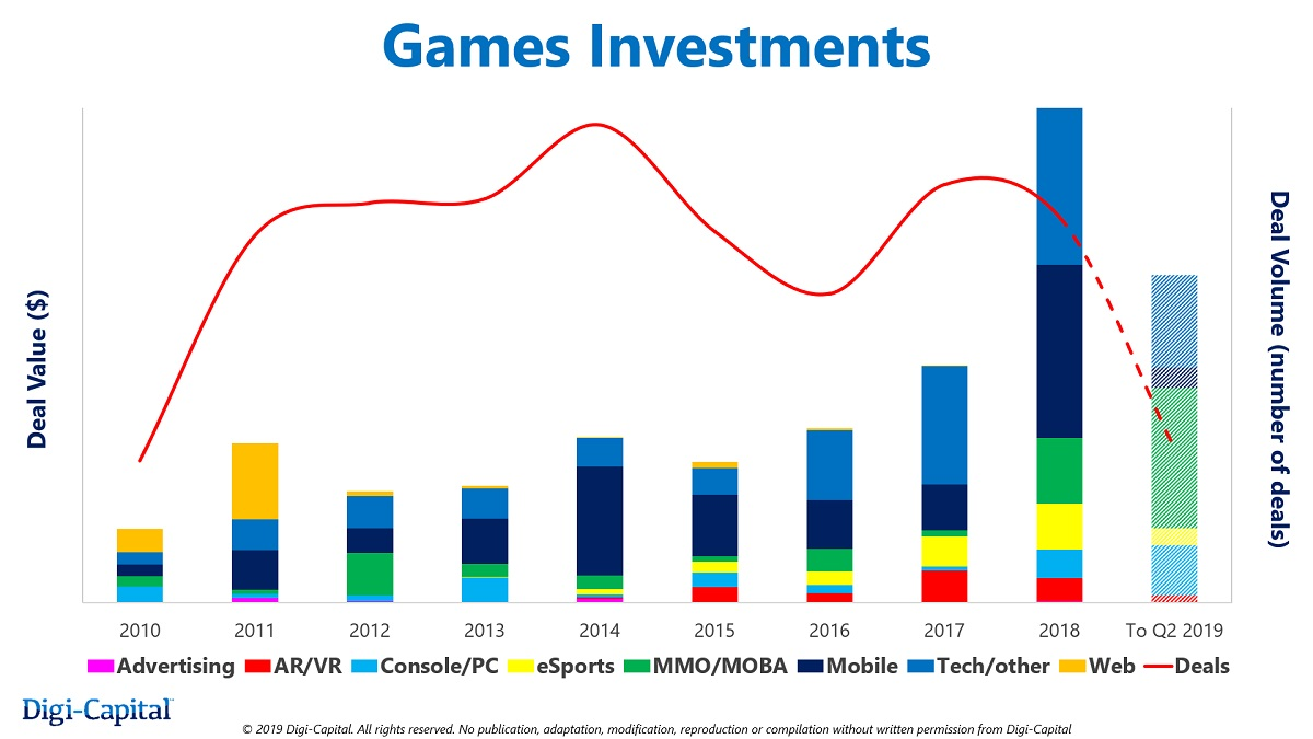 Digi-Capital: Investors poured $9 6 billion into game deals