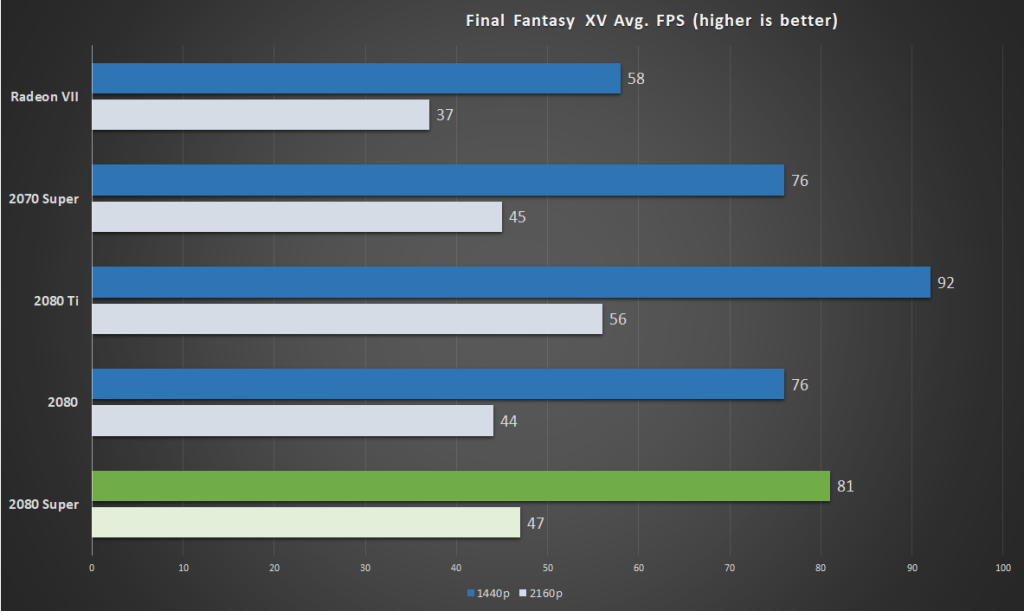 Nvidia RTX 2080 Super review: Squeezing out a few extra frames