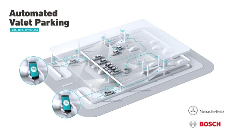 Bosch Daimler parking
