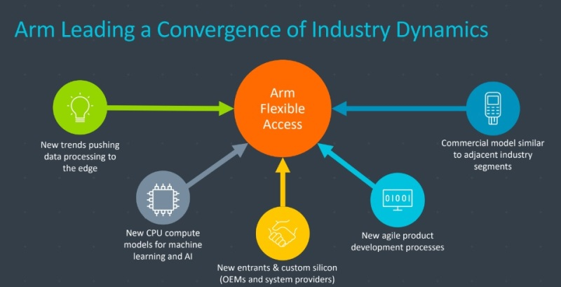 Arm launches Flexible Access business model for agile chip