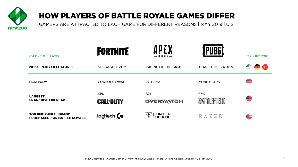 How Fortnite, Apex Legends, and PUBG appeal to different