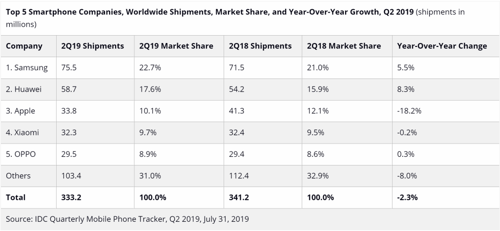 IDC smartphone shipments for Q2 2019