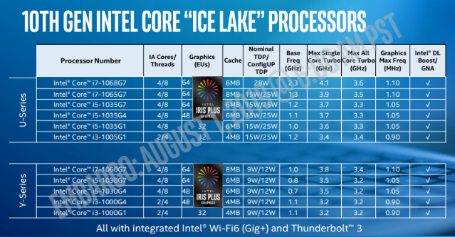 Intel 10th Gen Core lineup