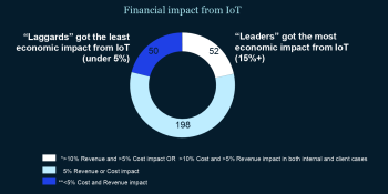 Lead from the top: What it takes to incorporate IoT into a legacy industry
