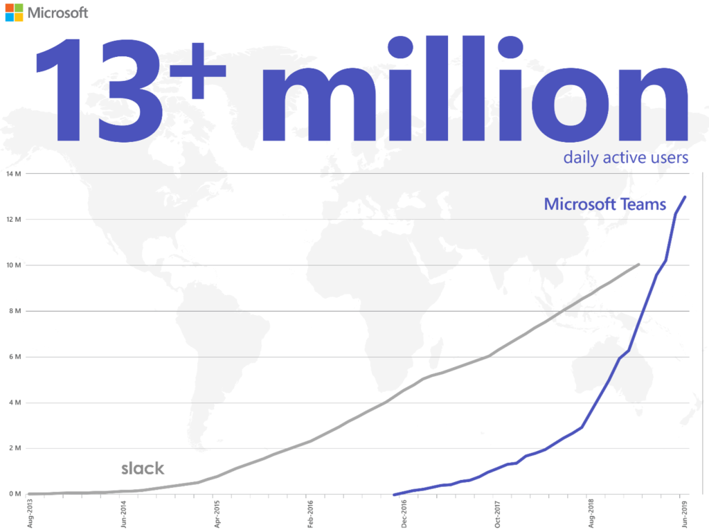 Microsoft Teams has 13 million daily active users, beating Slack