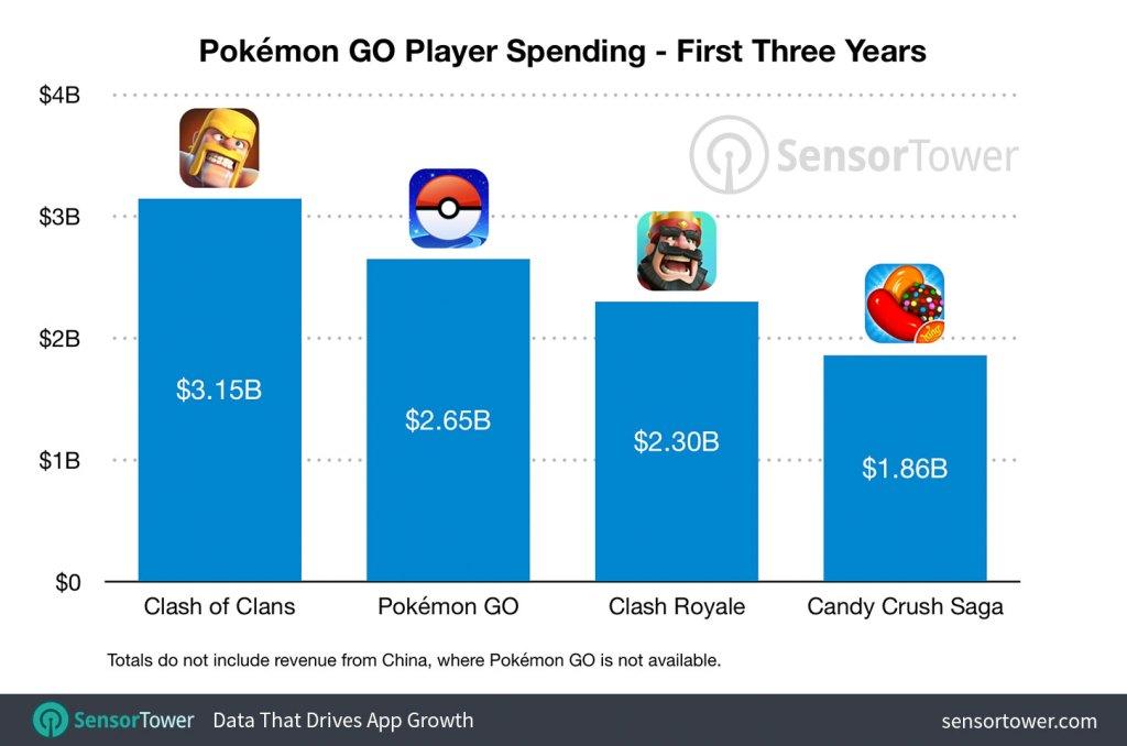 Sensor Tower: Pokémon Go made $2 65 billion in three years | VentureBeat
