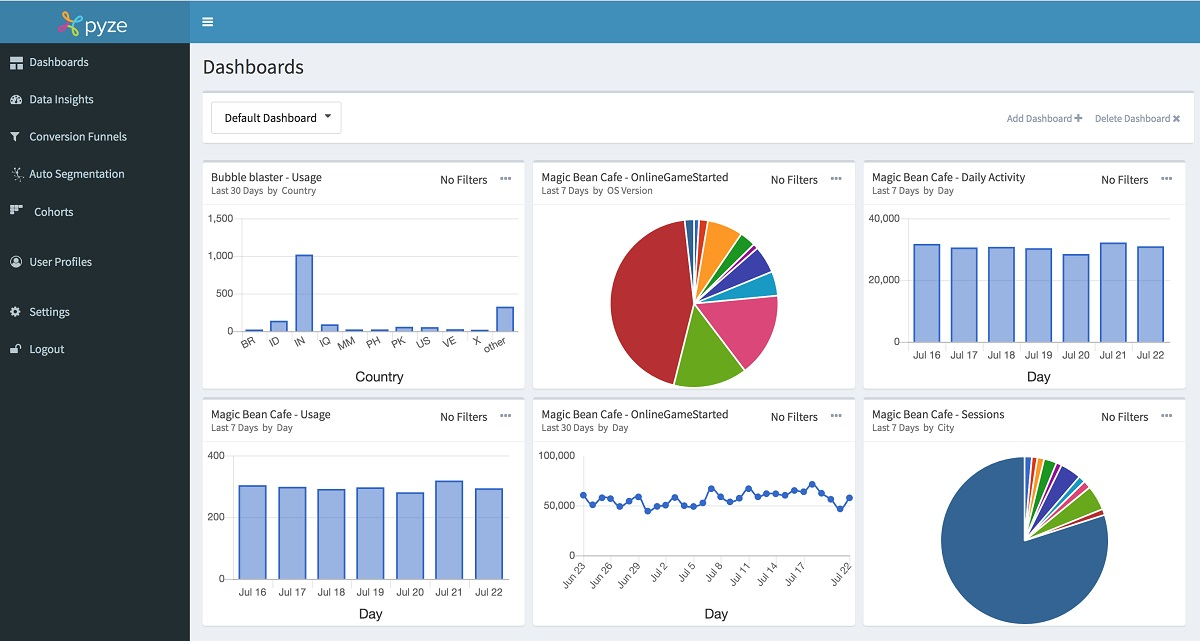 Pyze raises $4.6 million for AI-driven analytics and marketing campaigns
